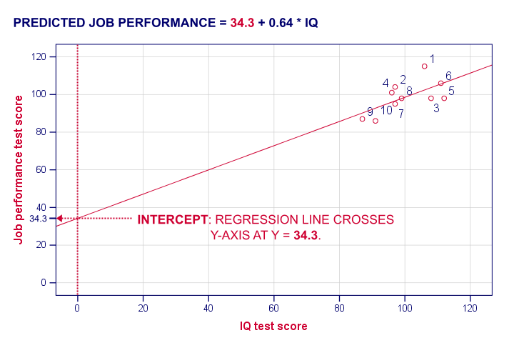 Regression Intercept in Scatterplot with Regression Line
