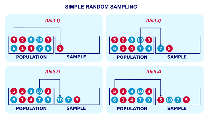 Simple Random Sampling Quick Tutorial