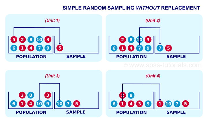 Simple Random Sampling - What Is It?