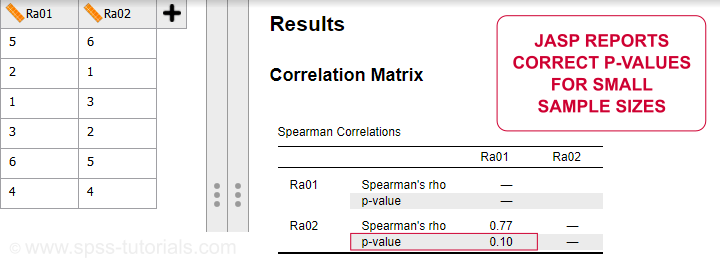 Spearman Rank Correlation Output Jasp