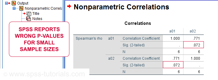 Spearman Rank Correlation SPSS Output