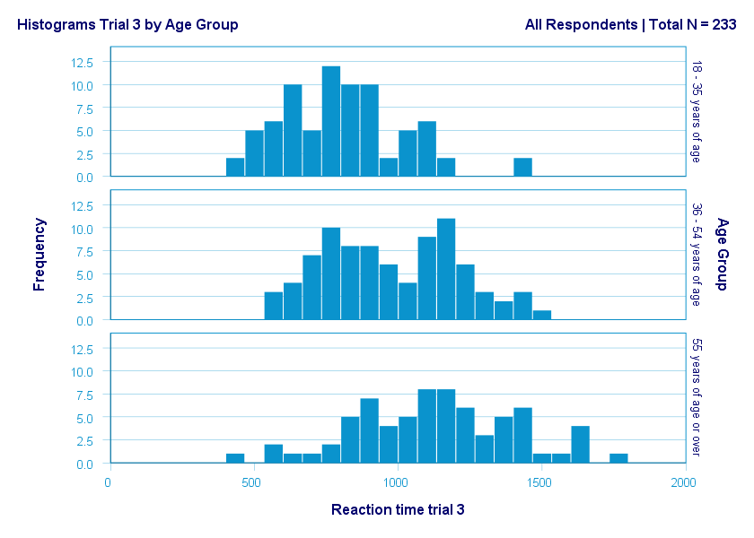 Split Histogram By Age Group