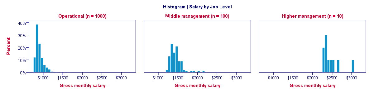 Split Histogram - Percentages