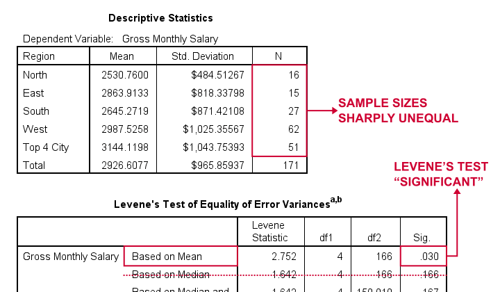 SPSS ANOVA Levenes Test Significant Output