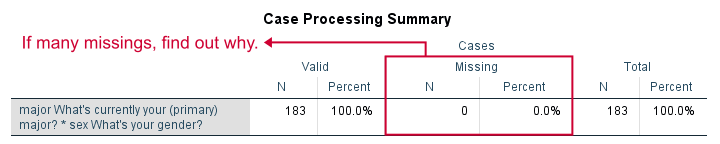 SPSS Chi Square Independence Test 1 Output Case Processing