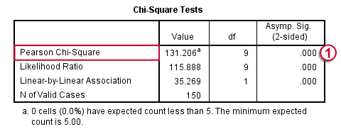 SPSS Chi-Square Independence Test Output