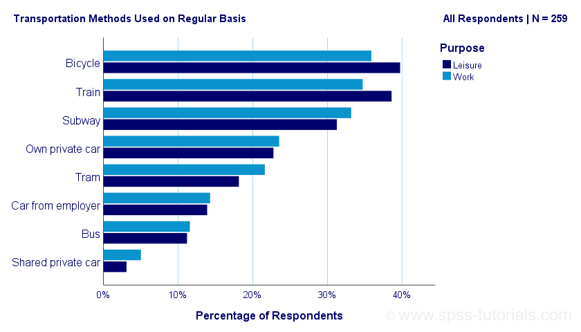 SPSS Clustered Bar Chart Example