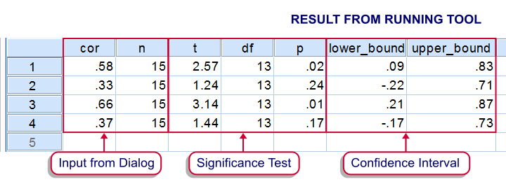 SPSS - Confidence Intervals for Correlations Tool - Result