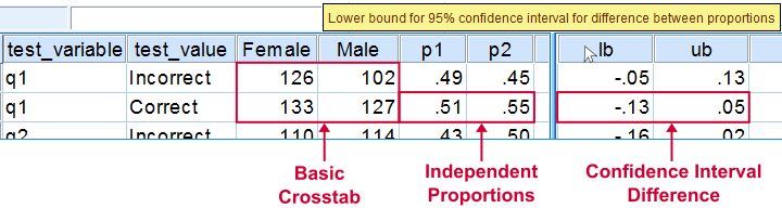 SPSS Confidence Intervals 2 Independent Proportions - Final Results