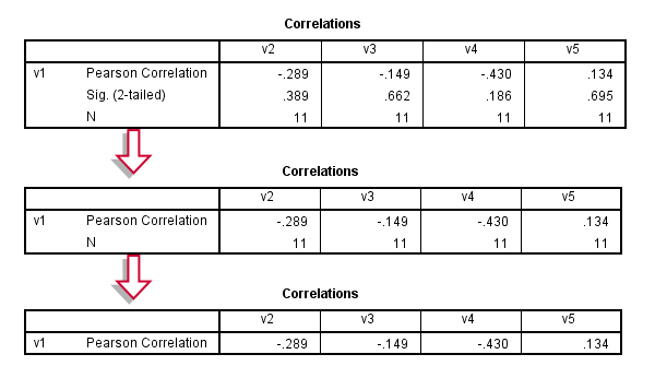 SPSS Correlations without Significance Tool