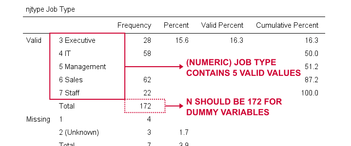 SPSS Create Dummy Variables Frequency Table Njtype