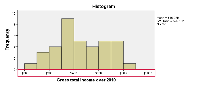 SPSS Custom Currency Format in Histogram