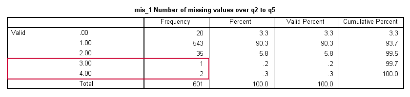 SPSS Data Preparation - Missing Values per Case