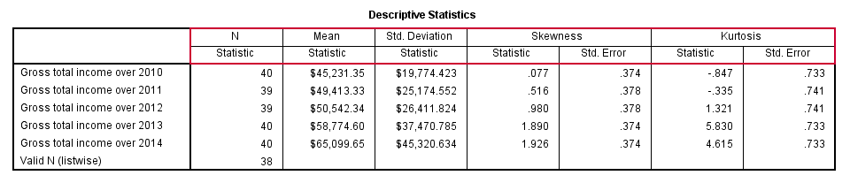SPSS DESCRIPTIVES Output Table
