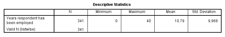 SPSS Descriptives Table Standard
