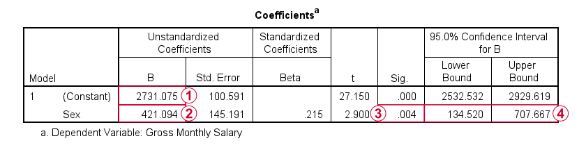 SPSS Dummy Variable Regression Output 0