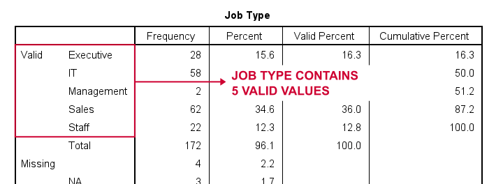 SPSS Dummy Variables Tool Frequency Table 2