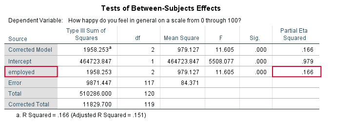 SPSS Eta Squared One Way ANOVA Output