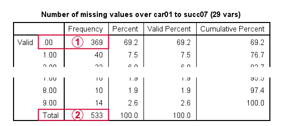 SPSS Factor Analysis Inspect Missing Values