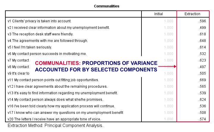 SPSS Factor Analysis Output - Communalities Table
