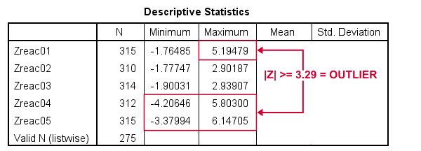 SPSS Find Outliers Based On Z Scores