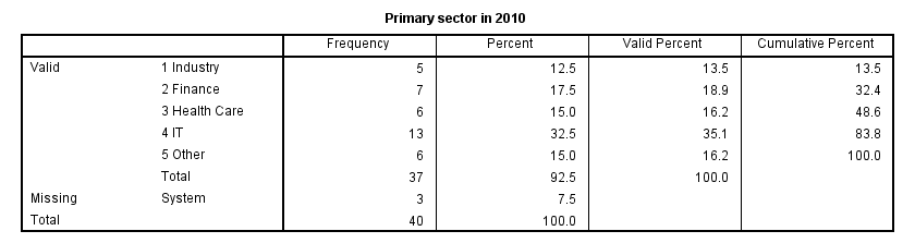 SPSS FREQUENCIES Output