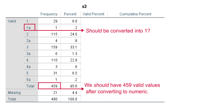 SPSS - How to Convert String Variables into Numeric Ones?