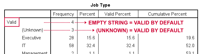 SPSS Frequency Table String Variable No Missing Values