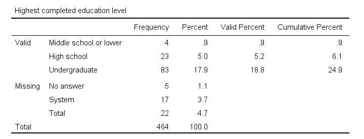 SPSS Frequency Table Styled