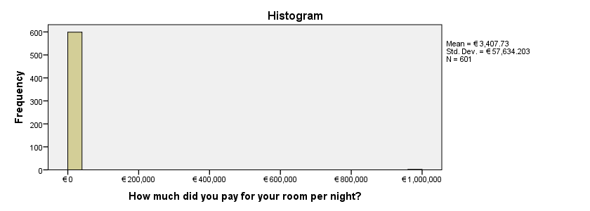 SPSS User Missing Values in Histogram