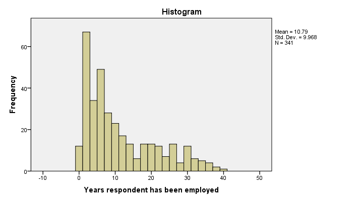SPSS Five Handy System Settings – Histogram Template
