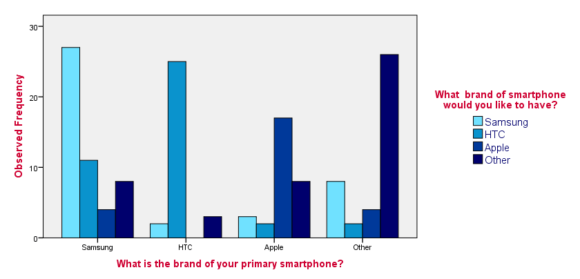 SPSS Chi-Square Independence Test Bar Chart