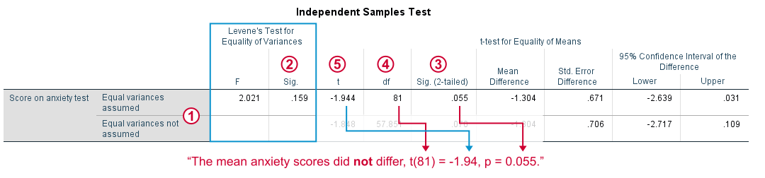 SPSS Independent Samples T-Test 1 Output