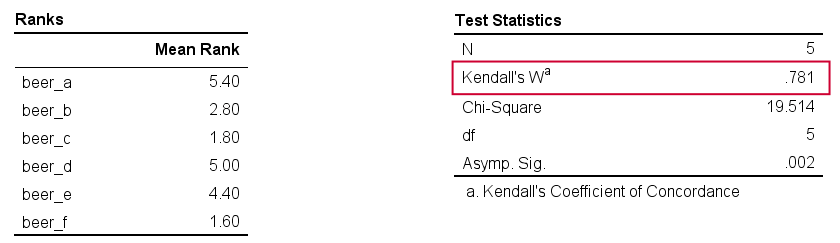 SPSS Kendalls W - Output