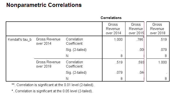SPSS Kendalls Tau From Correlations Output