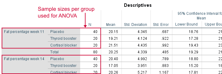 Sample Sizes Used for ANOVA in Descriptives Table