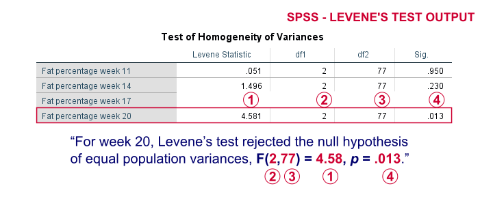 SPSS Levenes Test Output