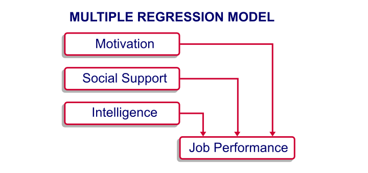 SPSS Regression - Model