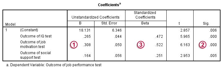 SPSS Regression Output - Coefficients Table