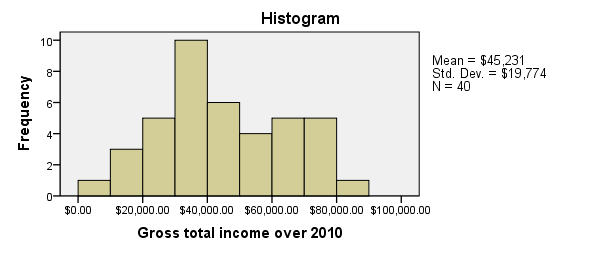 SPSS FREQUENCIES Histogram