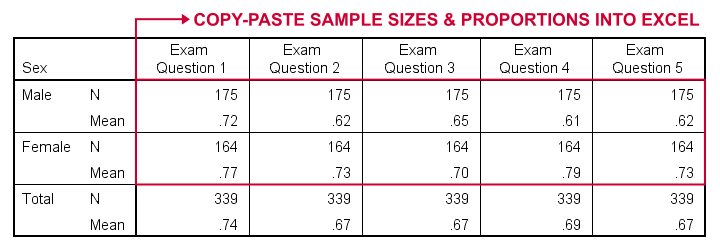 SPSS Means Ouput Table For Z Test Excel Tool
