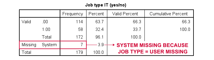 SPSS Missing Values String Variable Compute Command