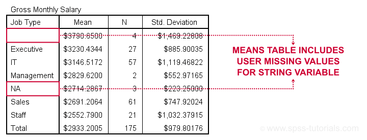 SPSS Missing Values String Variables Means Table