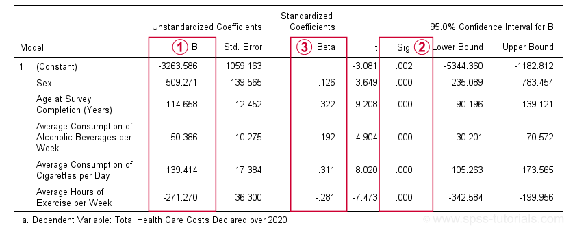 SPSS Multiple Regression Coefficients Table