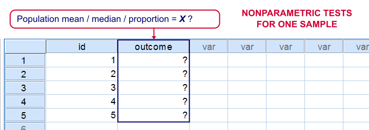 SPSS Nonparametric Tests for One Sample