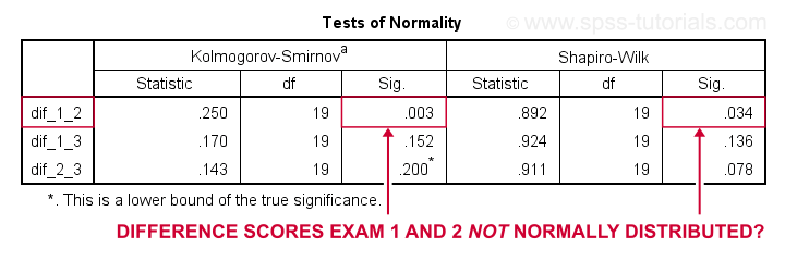SPSS Normality Test Output