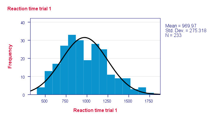 SPSS One Sample Kolmogorov Smirnov Test Histogram