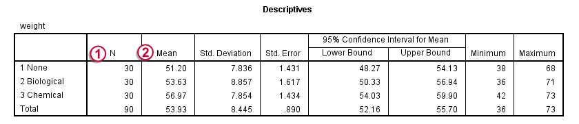 SPSS One-Way ANOVA Output