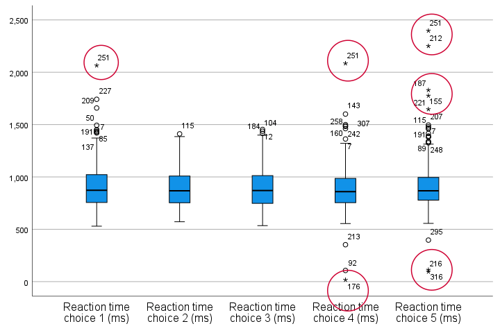 SPSS Outliers In Boxplots Result