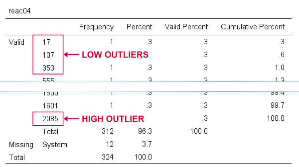 SPSS Outliers In Frequency Table